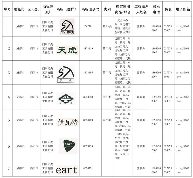 四川yabo亚博体育app工具有限责任公司商标统计表_1.png